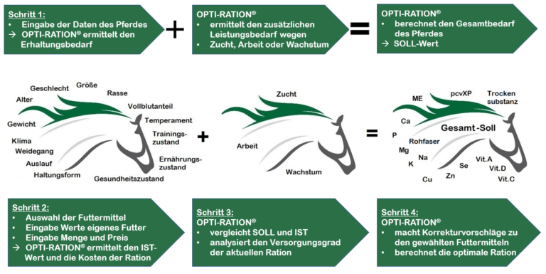 So funktioniert Opti-Ration